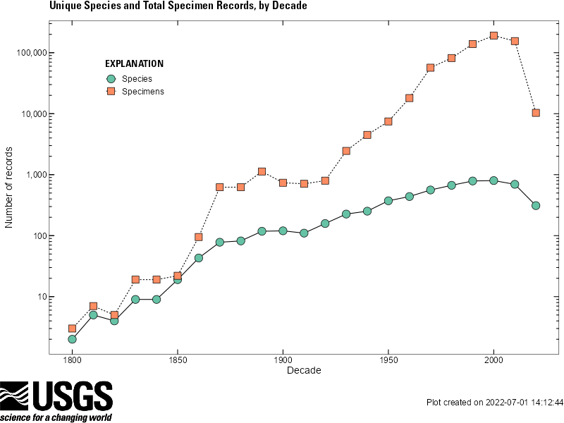 Increasing number of unique species and total specimen reports for each decade since 1800.