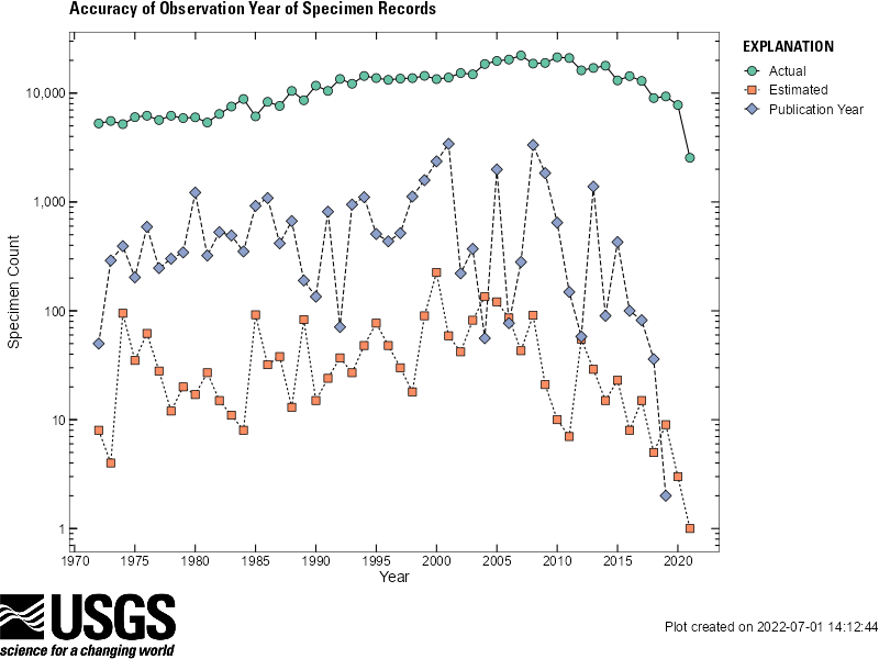 Graph of NAS specimen observation date accuracy from previous 50 years. Records with 'Actual' observation year generally most abundant, and those with 'Estimated' least abundant.